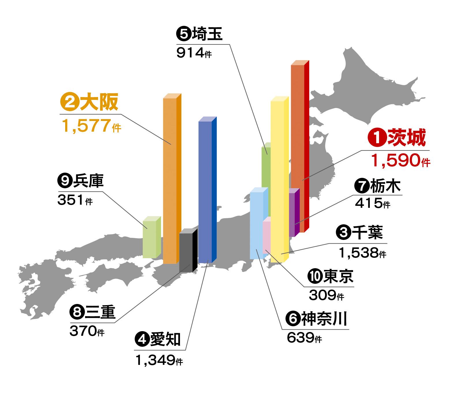 都道府県別自動車盗難認知件数(2011年 警察庁調べ)