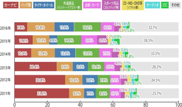 車上ねらい被害品割合推移(一般社団法人 日本損害保険協会調べ)